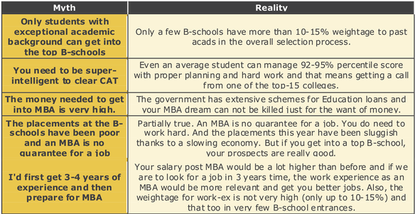 mba tutor jar myths about mba entrance